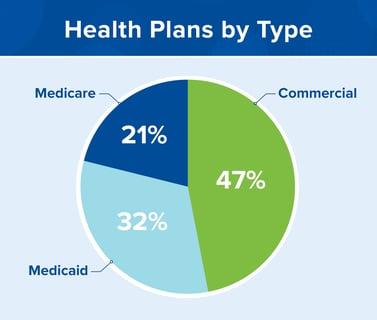 HealthPlanTypesGraph